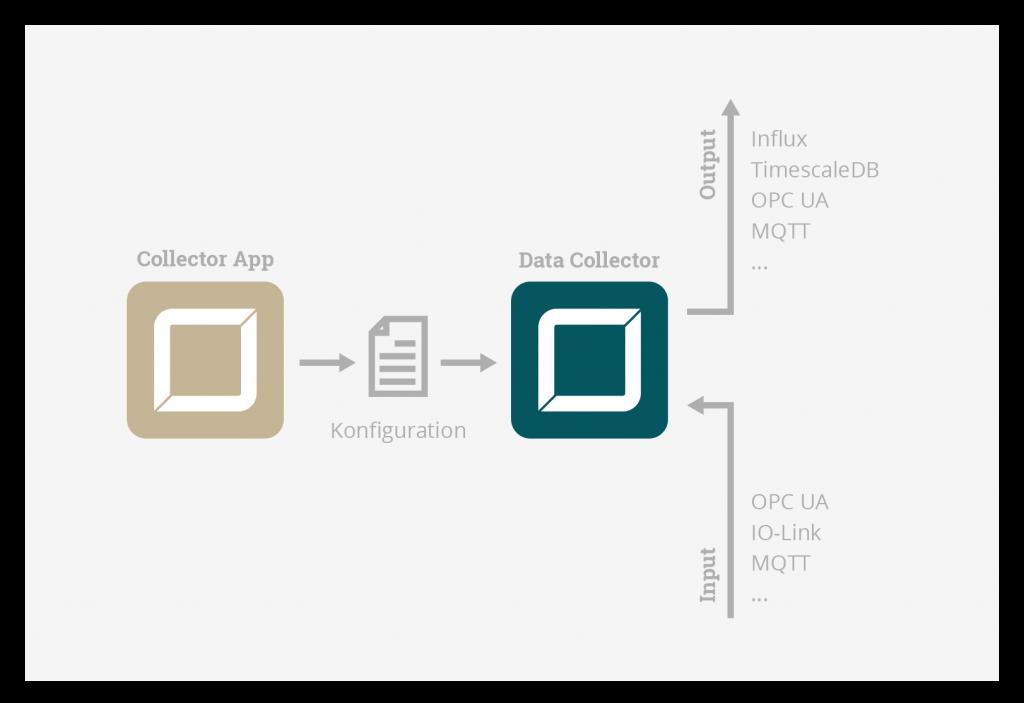 Grafik zeigt Zusammenspiel von Data Collector & Collector App