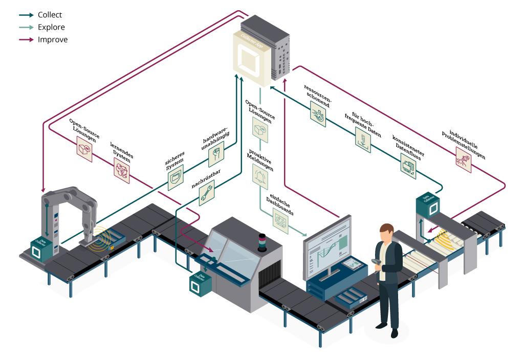 IIoT Building Blocks Infografik