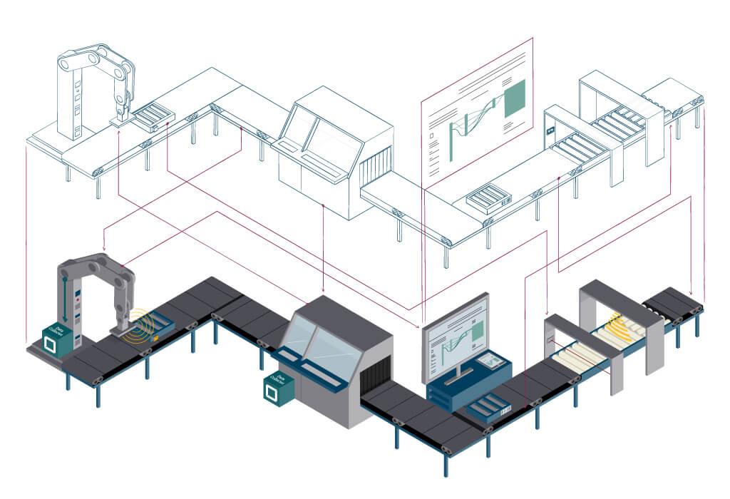 Grafik zeigt digitaler Zwilling einer Produktionsanlage